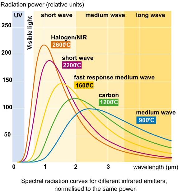 Ir halogen radiation power